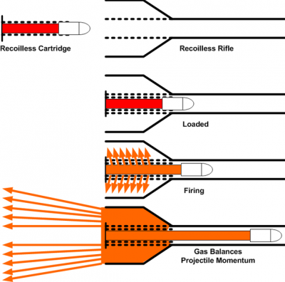 605px-Recoilless_Rifle.png
